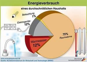 Heizkosten Warmwasser Berechnen : entscheidend die solarthermie berechnung ~ A.2002-acura-tl-radio.info Haus und Dekorationen