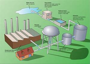 Dirty To Clean  How A Water Treatment Plant Works