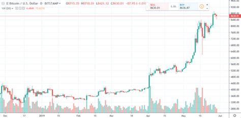 Bitcoin news blockchaindurch bitcoin gold chart live beiderseitiger handelskauf angebot und nachfrage. Bitcoin Daily Chart Alert - Price Action Pauses At Mid-Week - May 29 | Kitco News