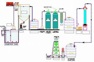 Manual Ms Effluent Treatment Plant  Wastewater Treatment