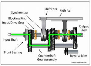 Manual Transmission Countershafts