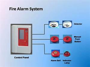 Alat Pemadam  Fire Alarm