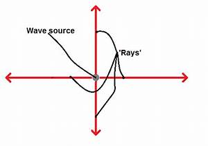 Physics  Explained By Cats  Introducing Ray Diagrams