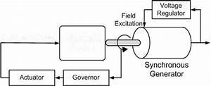 Schematic Diagram Of The Diesel Generator Set