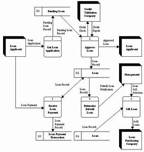 Using The Data Flow Diagram Below  Please Answer T