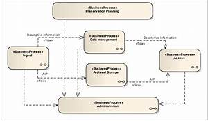 Presents A Bpmn Diagram 5 Example Of The Oais Core