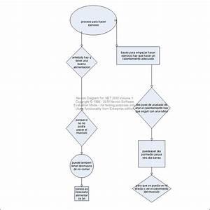 Analisis Y Desarrollo De Sistemas De Informacion  Flujograma