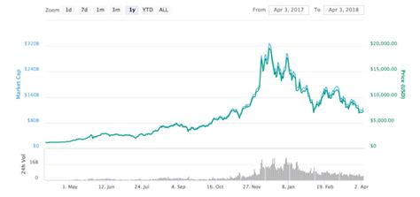 These attacks were honestly not terribly successful until a series of uncorroborated rumors of the sec going after bitcoin account holders for money laundering emerged. Wall Street Bond King: Bitcoin Leads Stock Market Movements   Bitcoinist.com