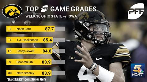 Ohio's students continue to demonstrate career and postsecondary readiness in multiple ways. Report card: Grading Ohio State's loss to Iowa