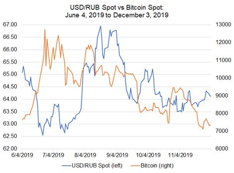 It is a truly global asset. Bitcoin Price Correlations with Emerging Markets FX: USD/CNH, USD/ZAR Jockey for Lead