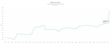 Anyways got that solved but realized the exchange rate was $9460. Bitcoin ATM Market Dynamics March 2019 | Blog | Coin ATM Radar