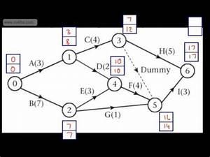 Decision 1  D1  - Critical Path Analysis  4