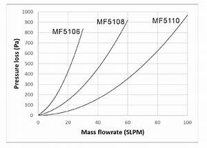 Thermal Mass Flow Meter  Stock Fast 30 To 100 Slpm Thermal