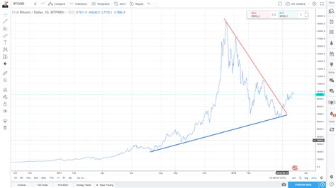 How to mine bitcoins cash litecoin price in inr vertmed, bitcoin cash bch price marketcap chart and fundamentals info coingecko, bitcoin price history chart in inr my xrp wallet, bitcoin cash technical analysis bch usd bears pressing for, euro eur to indian rupees inr 2001 2018 statista. Bitcoin chart-05-07-2018   Crypto Currency News
