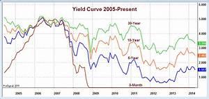 10 Year Bond Chart Daily Mish 39 S Global Economic Trend Analysis Treasury Yields
