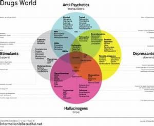 Classification Of Illegal Drugs Chart Drug Liberapedia Fandom Powered By Wikia