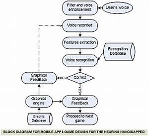 Block Diagram Of The Mobile Apps Game Design For The