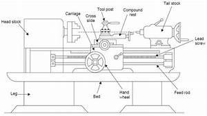 Lathe Machine Diagram With Parts In 2020  With Images