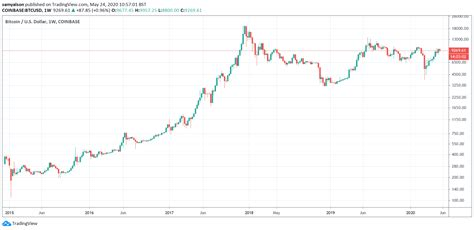 Is it just because of rising demand, in turn due to increasing trust in btc? Bitcoin is on an Exponential Growth Trajectory, and the ...