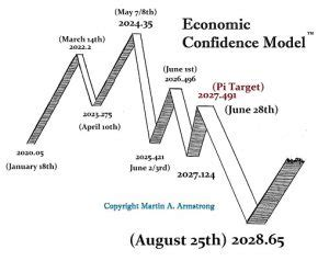 Armstrong economics offers unique perspective intended to educate the general public and organizations on the underlying trends within the global economic and political environment. The Next Solar Cycle Begins in 2020 & May be a Panic ...
