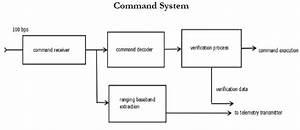 Tt C Subsystem Block Diagram