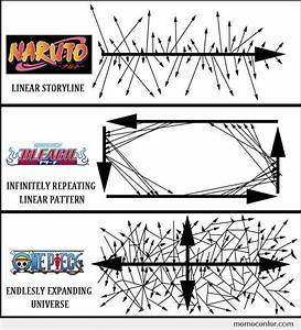 Naruto  Bleach  One Piece Story Diagram By Ben