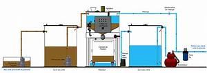 Schema Installation Pompe De Relevage Eaux Usées : recyclage des eaux us es industrielles installation pour le recyclage des eaux ~ Carolinahurricanesstore.com Idées de Décoration